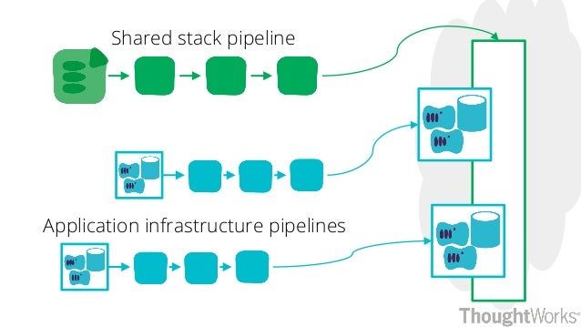Shared stack pipeline Application infrastructure pipelines