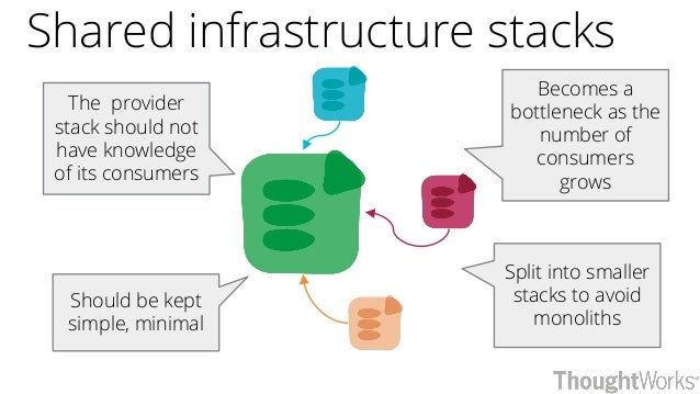Shared infrastructure stacks The provider stack should not have knowledge of its consumers Becomes a bottleneck as the num...