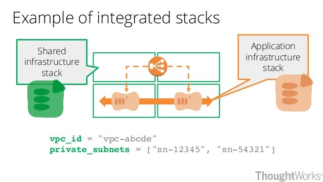 """Example of integrated stacks Shared infrastructure stack Application infrastructure stack vpc_id = """"vpc-abcde"""" private_sub..."""
