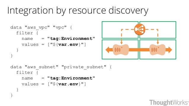"""Integration by resource discovery data """"aws_vpc"""" """"vpc"""" { filter { name = """"tag:Environment"""" values = [""""${var.env}""""] } } dat..."""