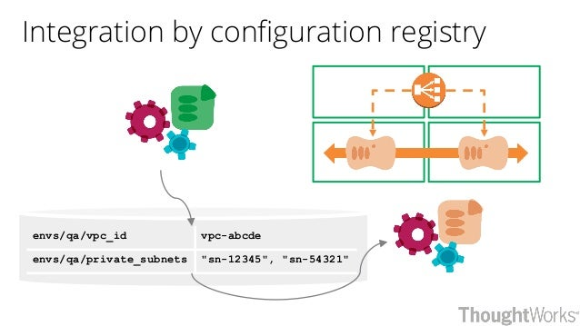 """Integration by configuration registry envs/qa/vpc_id vpc-abcde envs/qa/private_subnets """"sn-12345"""", """"sn-54321"""""""