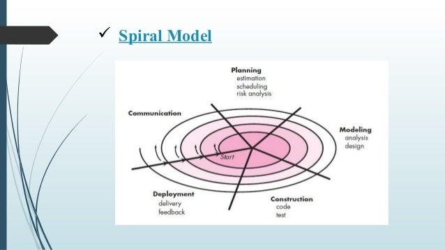 6 spiral model - Process Modeling Ppt