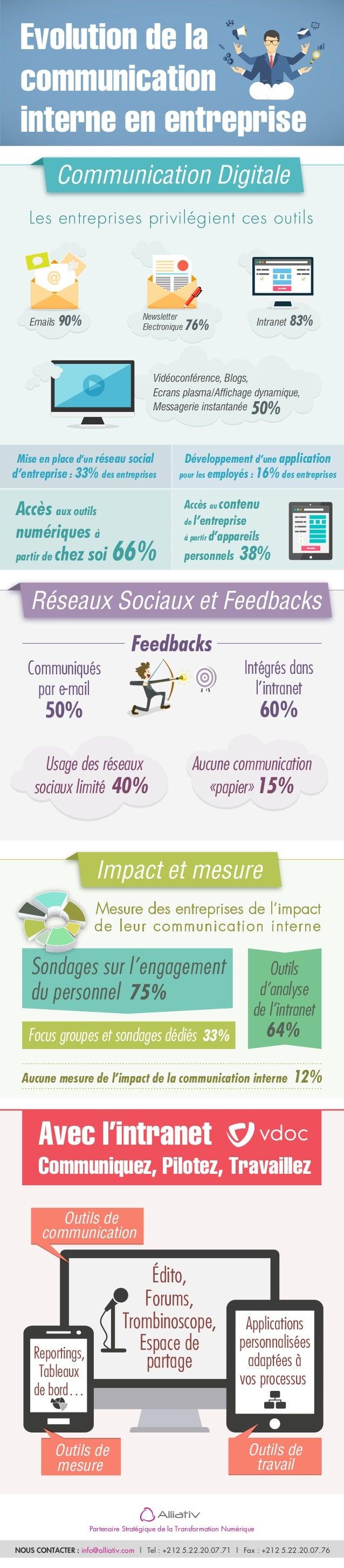 Communiqués par e-mail 50% Outils d'analyse de l'intranet 64%Focus groupes et sondages dédiés 33% Aucune mesure de l'impac...