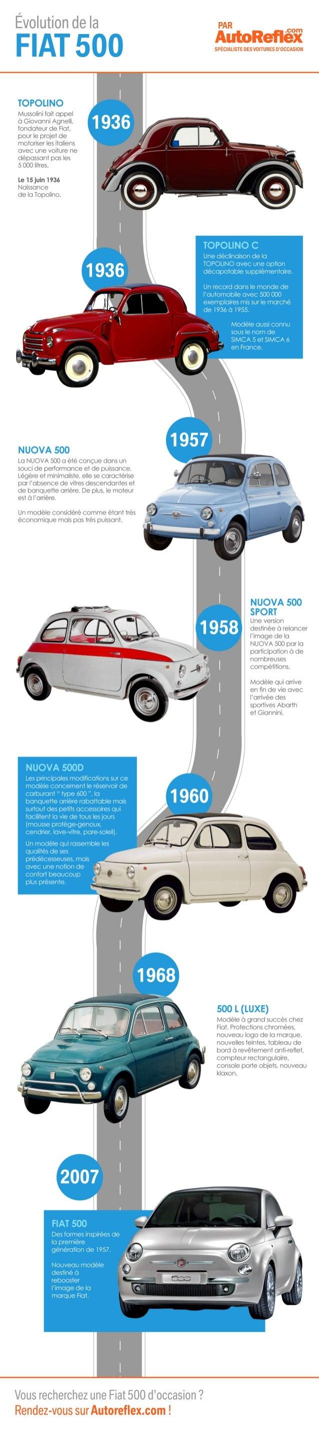 Autoreflex - Infographie Evolution Golf