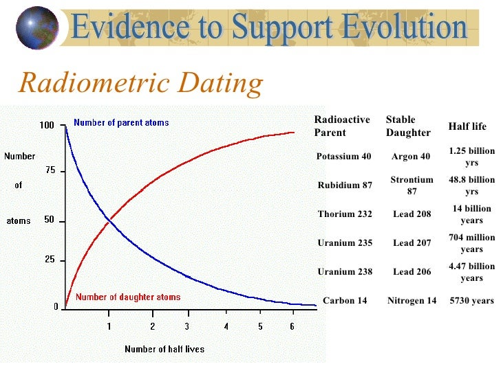 Is radioactive dating important for providing evidence for evolution