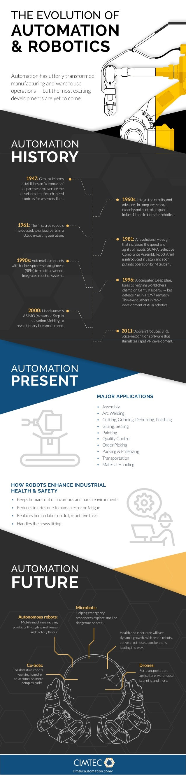 THE EVOLUTION OF AUTOMATION & ROBOTICS Automation has utterly transformed manufacturing and warehouse operations — but the...