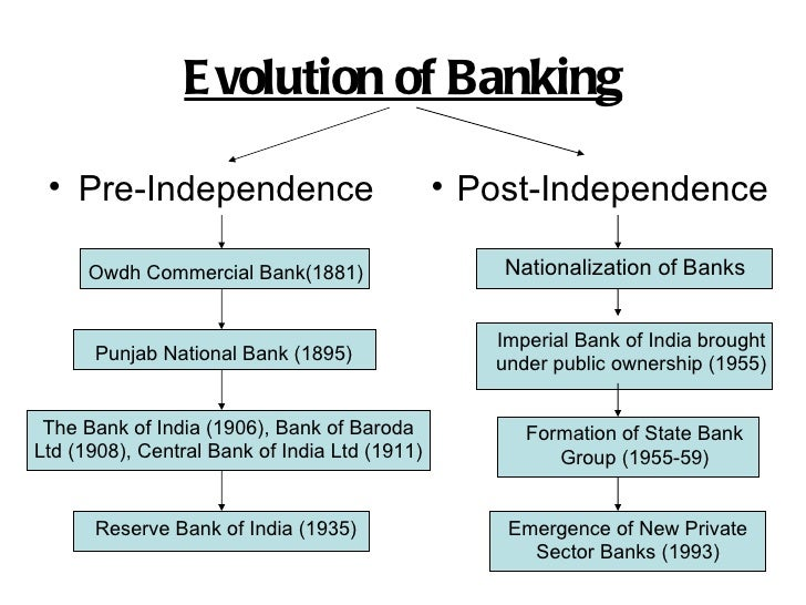 E volution of Banking • Pre-Independence                            • Post-Independence      Owdh Commercial Bank(1881)   ...