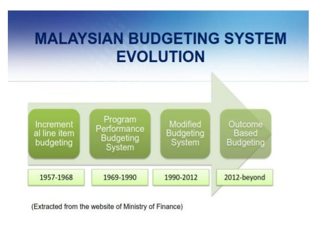 budgeting system management accounting