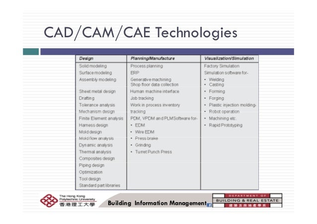 cad and cam technologies in marketing Cad/cam processes concern all branches of dentistry involving custom-made   therapeutic solutions emerging from the use of cad/cam technologies  to  produce cad/cam medical devices, together with the development of the market ,.