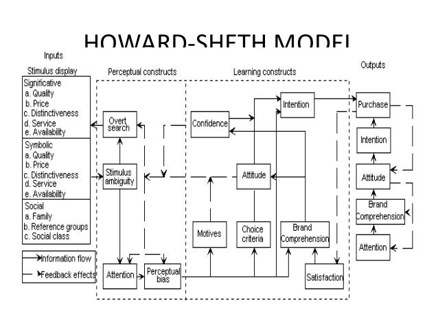 howard sheth model Models in consumer and organizational behaviour for managerial decision- making in marketing practice is  howard-sheth model was developed in 1969.