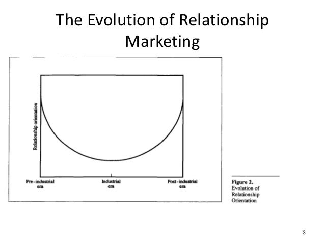 evolution of relationship marketing in crm