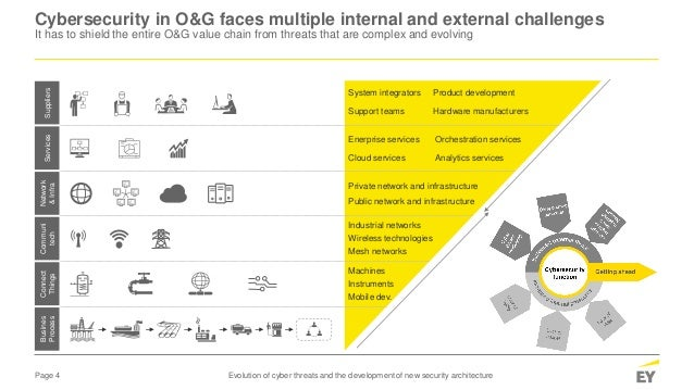 Page 4 Evolution of cyber threats and the development of new security architecture Cybersecurity in O&G faces multiple int...