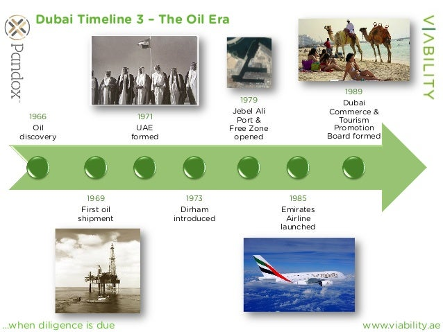 www.viability.ae…when diligence is due 1966 Oil discovery 1969 First oil shipment 1971 UAE formed 1973 Dirham introduced 1...