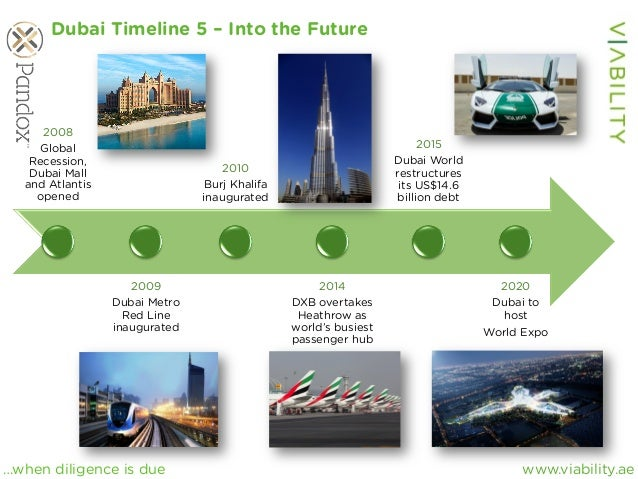 www.viability.ae…when diligence is due 2008 Global Recession, Dubai Mall and Atlantis opened 2009 Dubai Metro Red Line ina...
