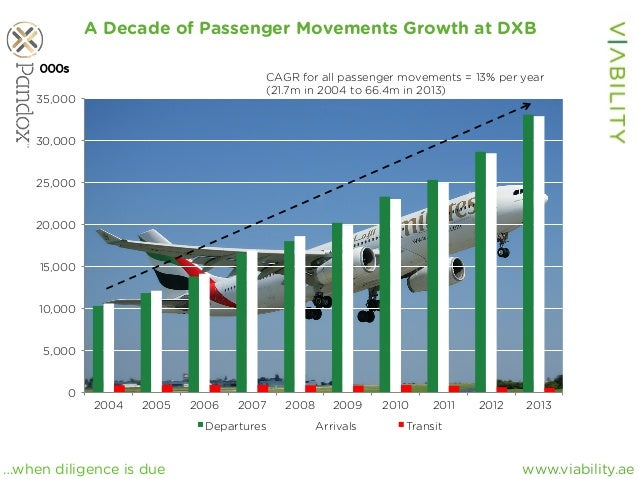 www.viability.ae…when diligence is due A Decade of Passenger Movements Growth at DXB 0 5,000 10,000 15,000 20,000 25,000 3...