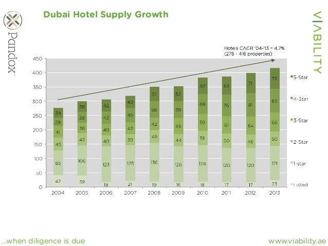 www.viability.ae…when diligence is due Dubai Hotel Supply Growth