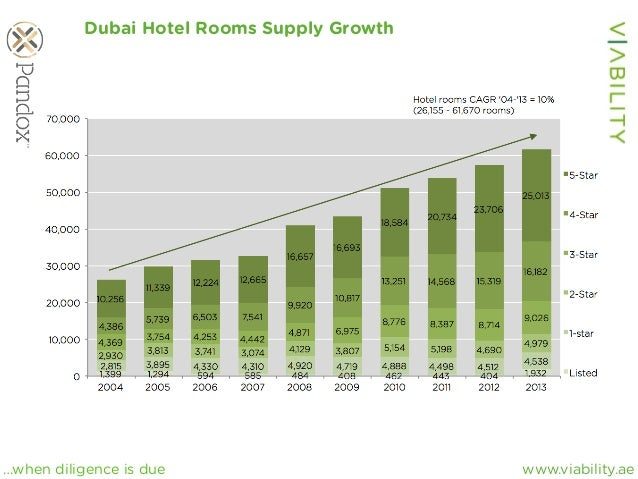 www.viability.ae…when diligence is due Dubai Hotel Rooms Supply Growth