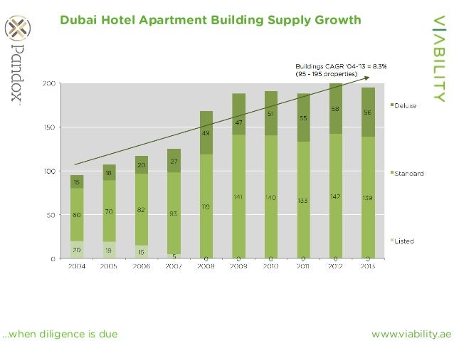 www.viability.ae…when diligence is due Dubai Hotel Apartment Building Supply Growth