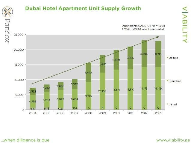 www.viability.ae…when diligence is due Dubai Hotel Apartment Unit Supply Growth