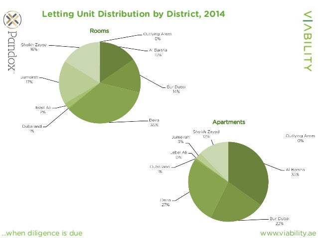 www.viability.ae…when diligence is due Letting Unit Distribution by District, 2014 Rooms Apartments