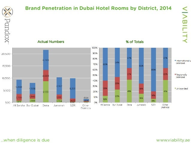 www.viability.ae…when diligence is due Brand Penetration in Dubai Hotel Rooms by District, 2014 Actual Numbers % of Totals