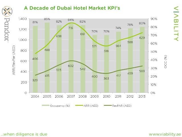 www.viability.ae…when diligence is due A Decade of Dubai Hotel Market KPI's
