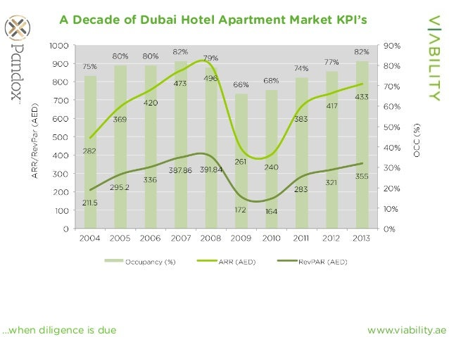 www.viability.ae…when diligence is due A Decade of Dubai Hotel Apartment Market KPI's