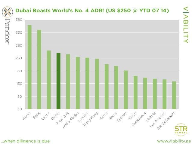 www.viability.ae…when diligence is due 30 80 130 180 230 280 330 380 Dubai Boasts World's No. 4 ADR! (US $250 @ YTD 07 14)