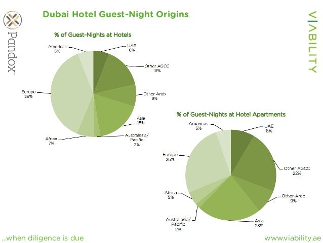 www.viability.ae…when diligence is due Dubai Hotel Guest-Night Origins % of Guest-Nights at Hotels % of Guest-Nights at Ho...