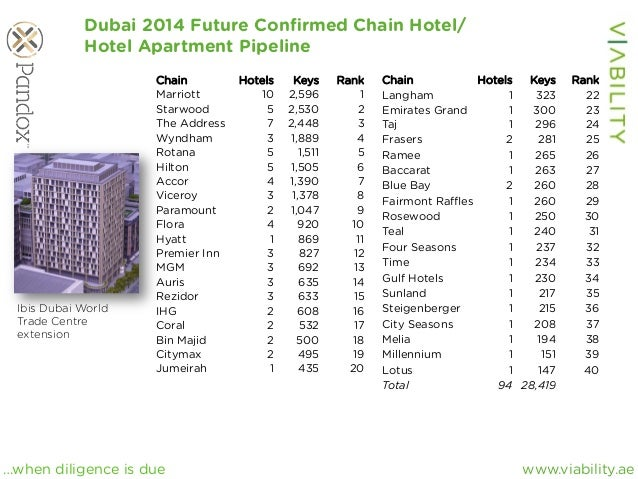 www.viability.ae…when diligence is due Dubai 2014 Future Confirmed Chain Hotel/ Hotel Apartment Pipeline Ibis Dubai World T...