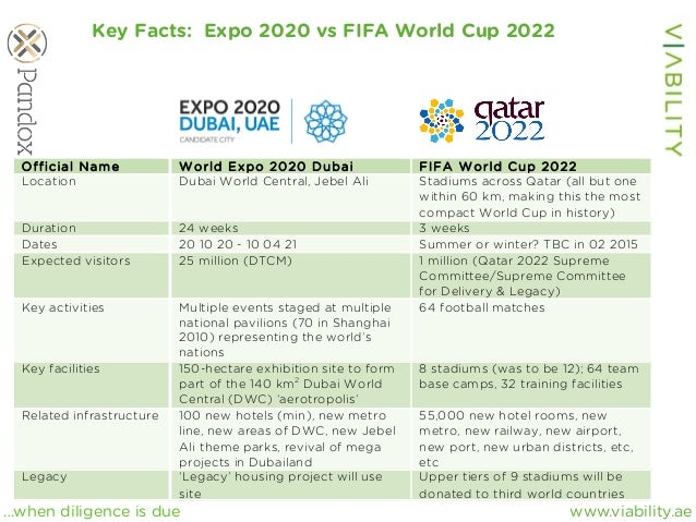 www.viability.ae…when diligence is due Key Facts: Expo 2020 vs FIFA World Cup 2022 Official Name W orld Expo 2020 Dubai FI...