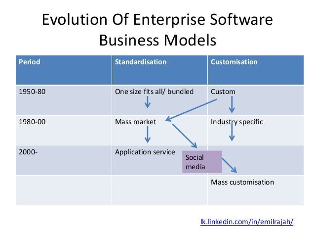 Evolution of enterprise software business models Home modeling software