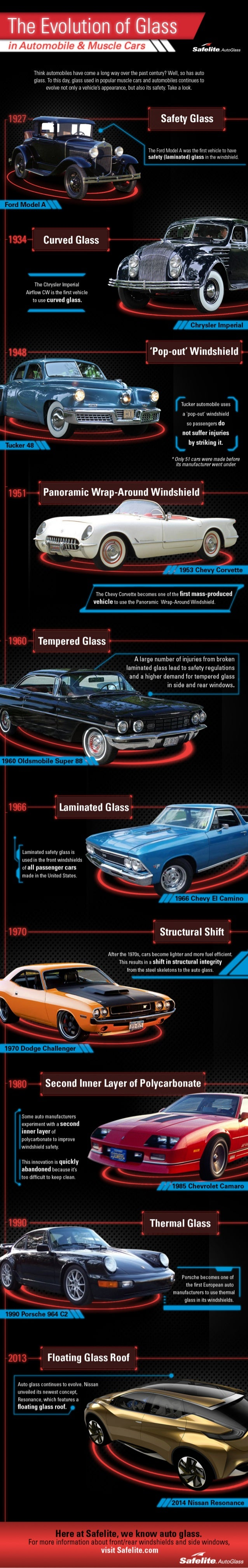 E 58,0'! -'O.  AutoGIass  Think automobiles have come a long way over the past century?  Well,  so has auto glass.  To thi...