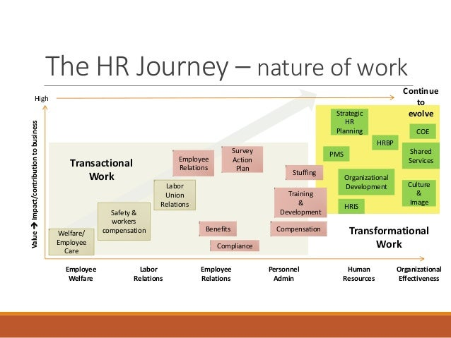 Changing Nature Of Work Human Resources