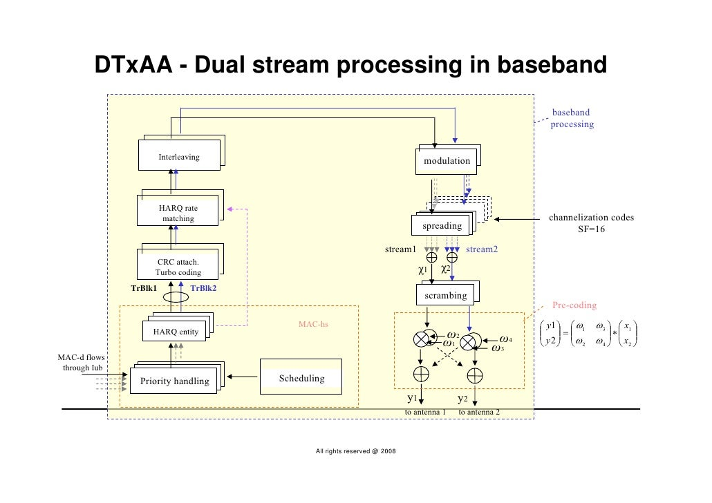 DTxAA - Dual stream processing in baseband                                                                                ...