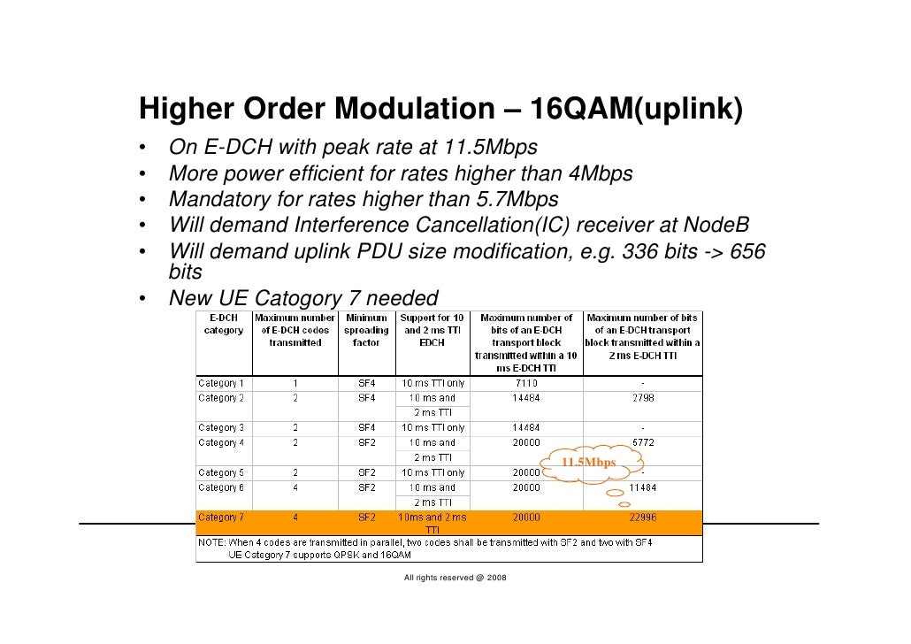 Higher Order Modulation – 16QAM(uplink) •   On E-DCH with peak rate at 11.5Mbps •   More power efficient for rates higher ...