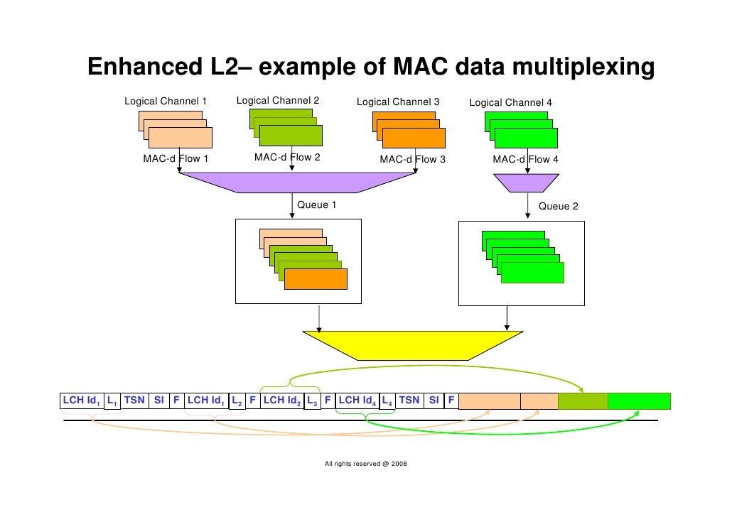 Enhanced L2– example of MAC data multiplexing           Logical Channel 1   Logical Channel 2             Logical Channel ...