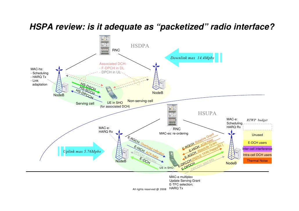 """HSPA review: is it adequate as """"packetized"""" radio interface?                                                              ..."""