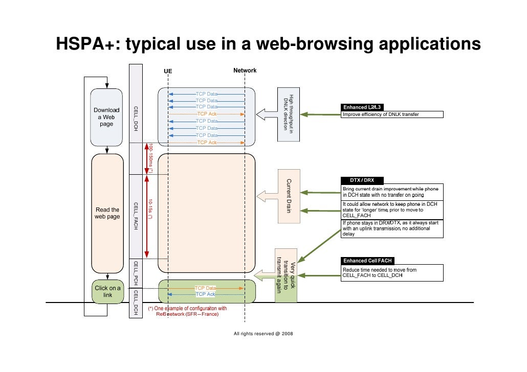 HSPA+: typical use in a web-browsing applications                                                         High throughput ...