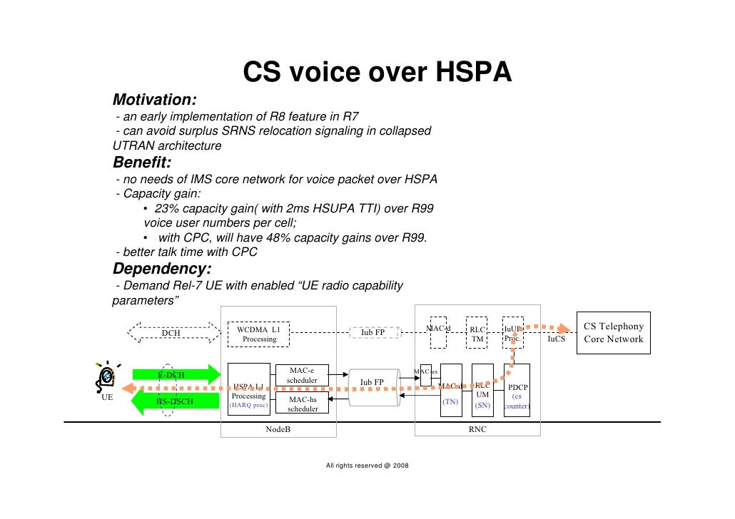 CS voice over HSPA  Motivation:  - an early implementation of R8 feature in R7  - can avoid surplus SRNS relocation signal...