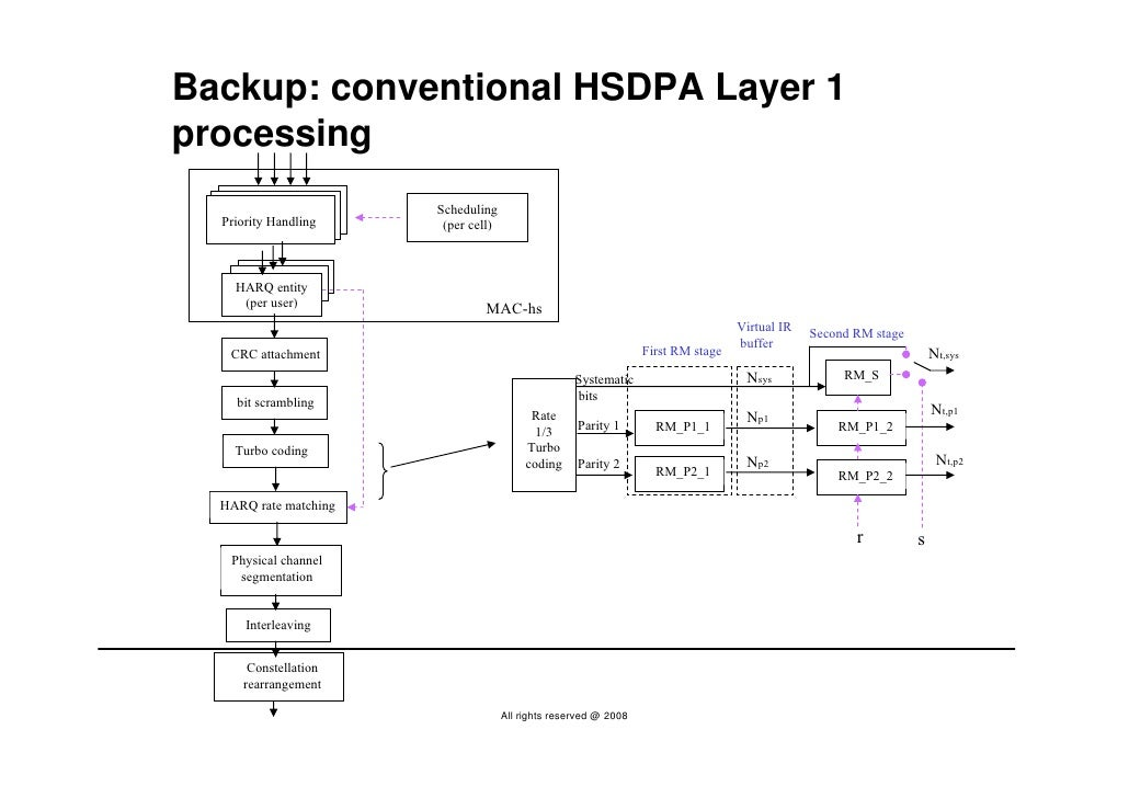 Backup: conventional HSDPA Layer 1 processing                        Scheduling   Priority Handling     (per cell)        ...
