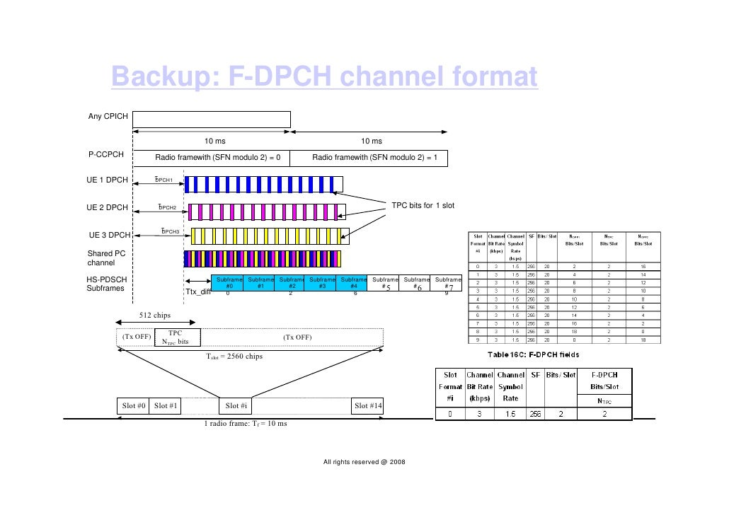 Backup: F-DPCH channel format Any CPICH                                     10 ms                                         ...