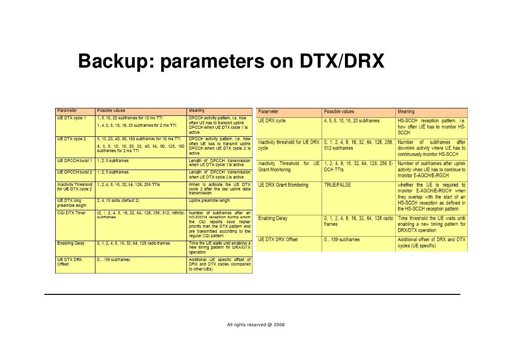 Backup: parameters on DTX/DRX                   All rights reserved @ 2008
