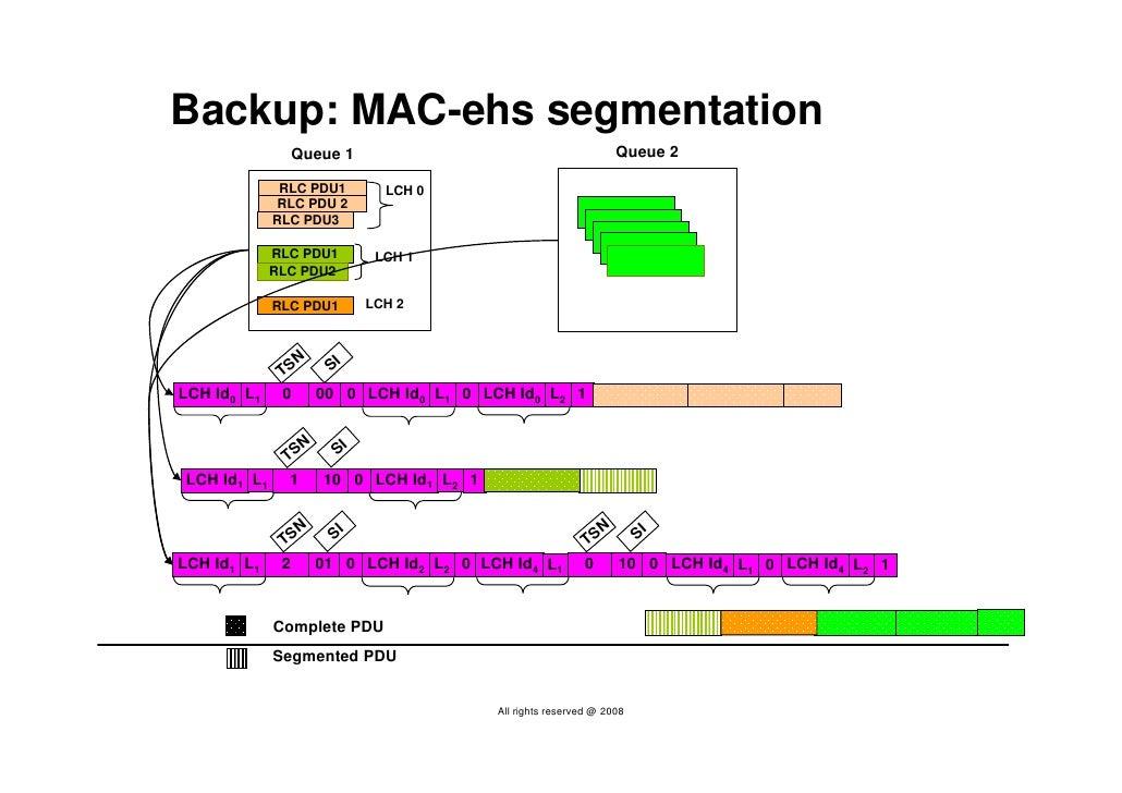 Backup: MAC-ehs segmentation                Queue 1                                          Queue 2                RLC PD...