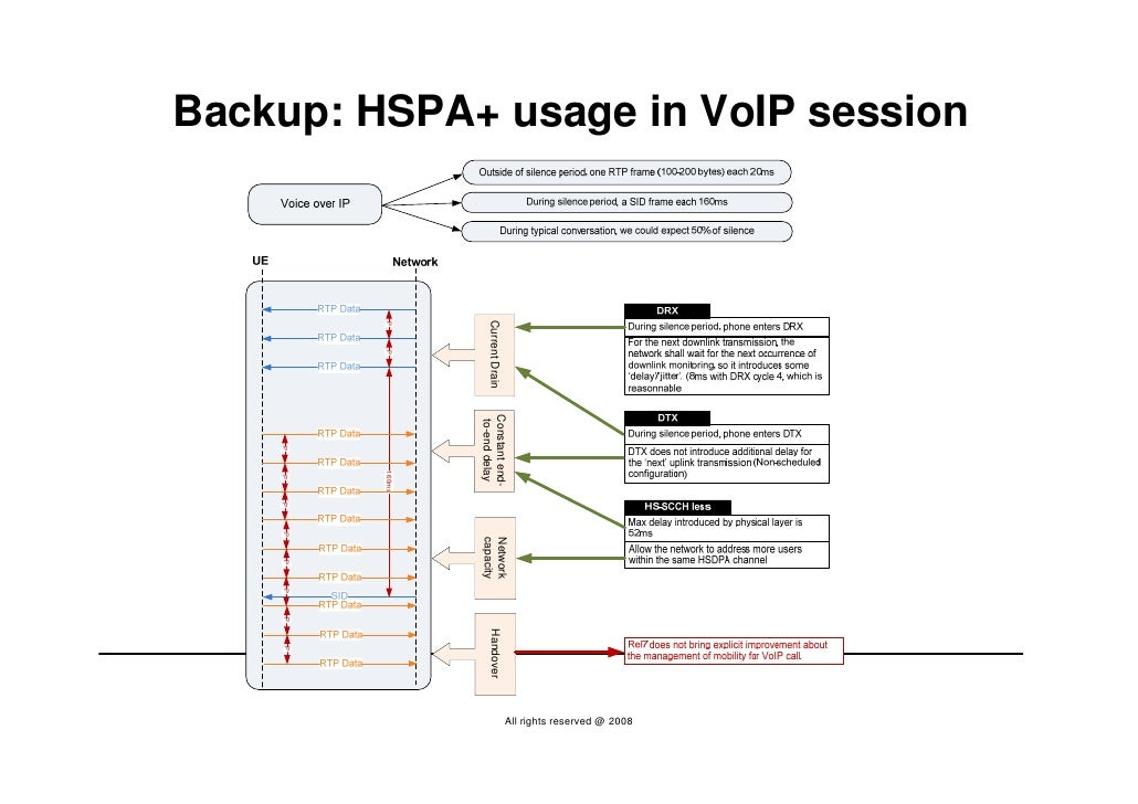 Backup: HSPA+ usage in VoIP session                                                                                       ...