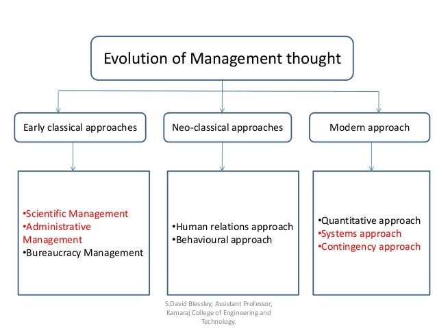 history and evolution of management thought essay Most historical research under the umbrella of marketing  the development of  survey research has been the.