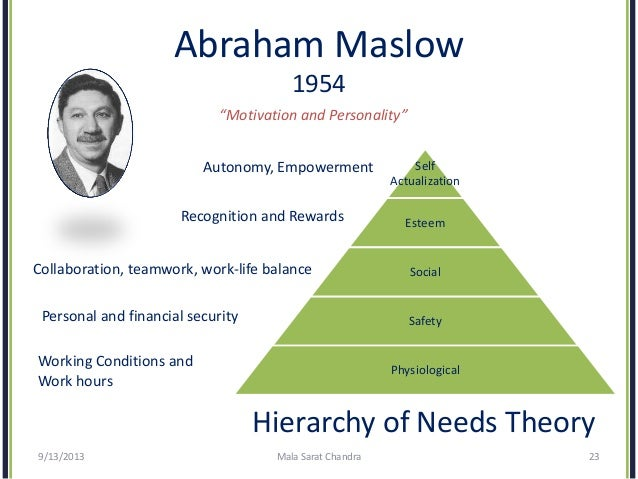 Maslow's Hierarchy of Needs - Essay Example