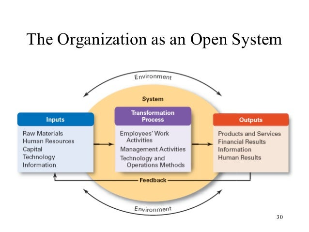 general systems theory applications for organization Systems thinking, organizational general systems theory systems thinking, organizational change and agency 3 downloaded by.