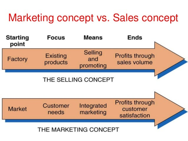 concepts of marketing For any company selling a product the concepts of marketing and sales are very important as they can mean the difference between success and failure while they are often used interchangeably or grouped together they are two different concepts.