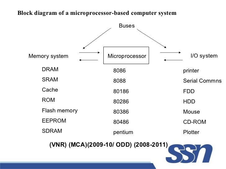 evolution of the microprocessor 2018-8-19 modern microprocessors a 90-minute guide a brief, pulls-no-punches, fast-paced introduction to the main design aspects of modern  the amd opteron microprocessor.